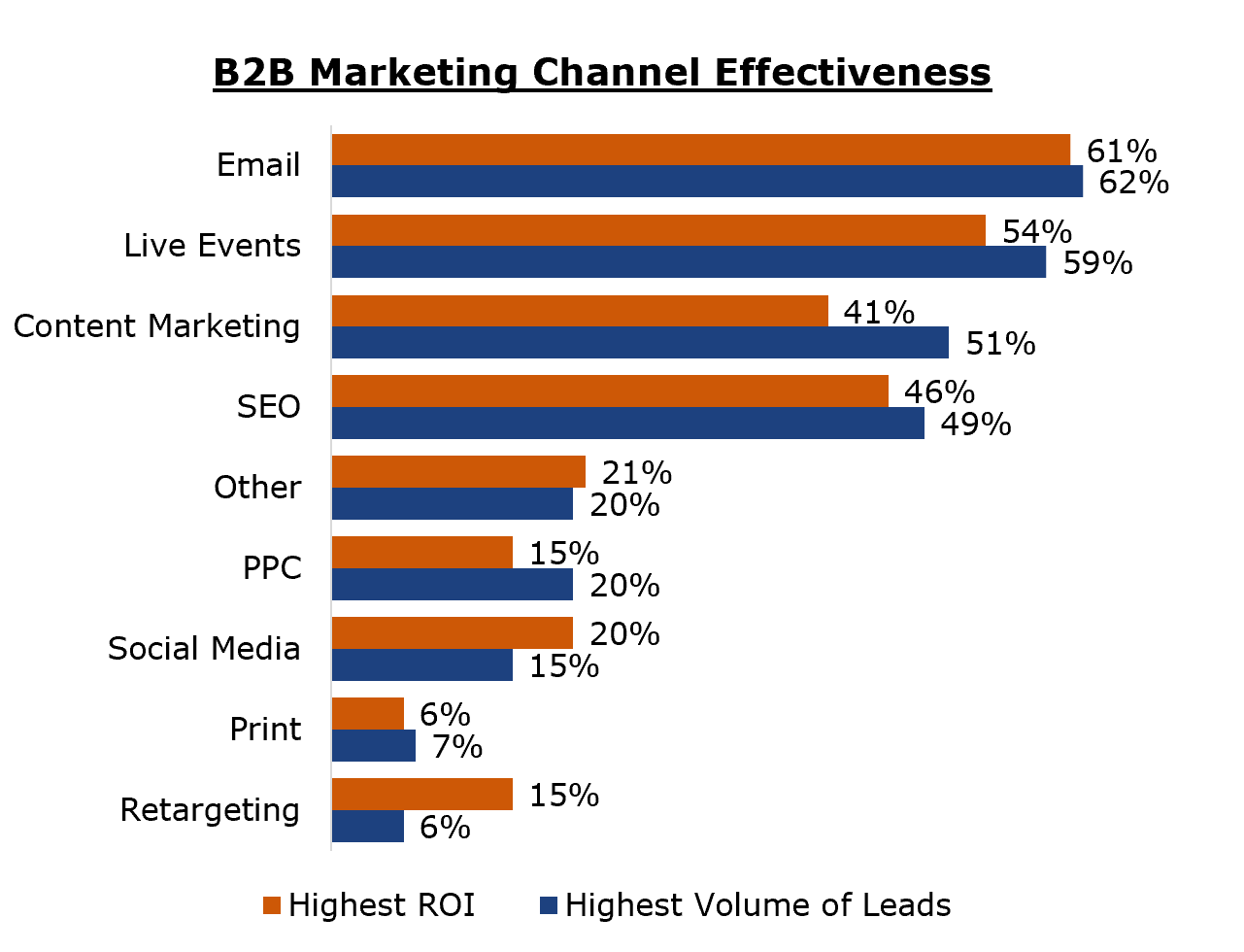B2B Marketing Effectiveness By Channel