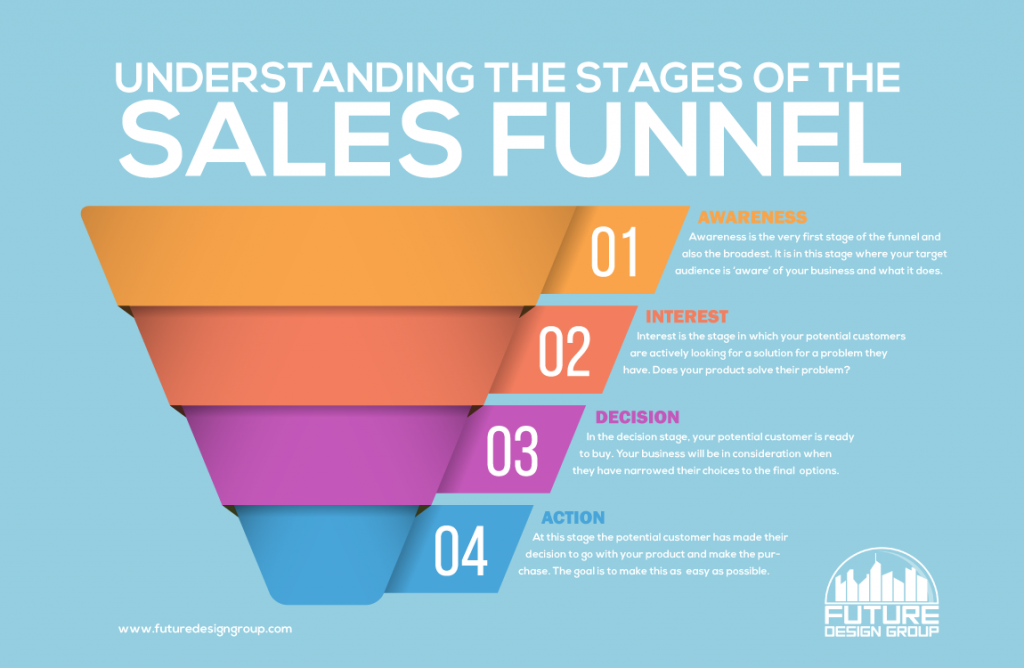 Understanding the Different Stages of the Sales Funnel